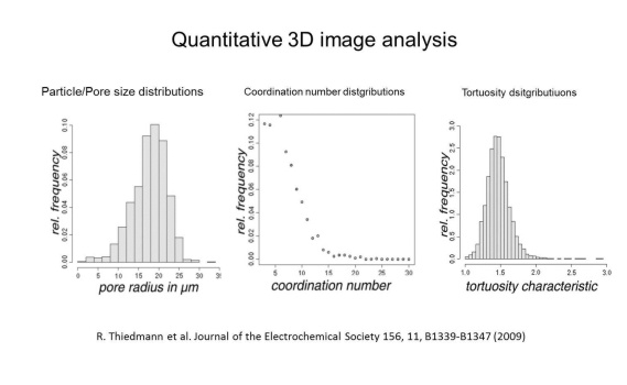 Complex 3D image analysis procedures
